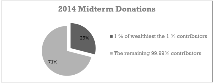 Midterm donations