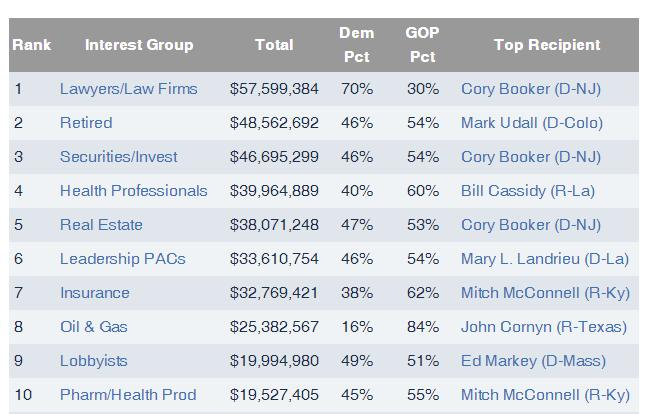 Top Interest Groups Giving to Members of Congress, 2014 Cycle