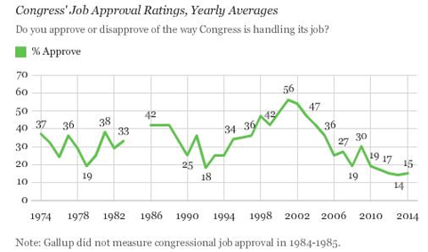 Congress job approval ratings