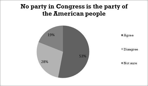 No party in Congress is the party…